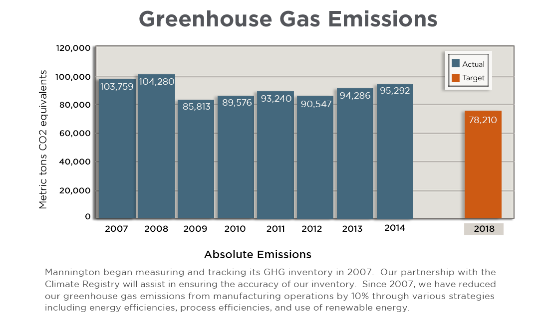 Mannington Greenhouse Gas Emission Chart