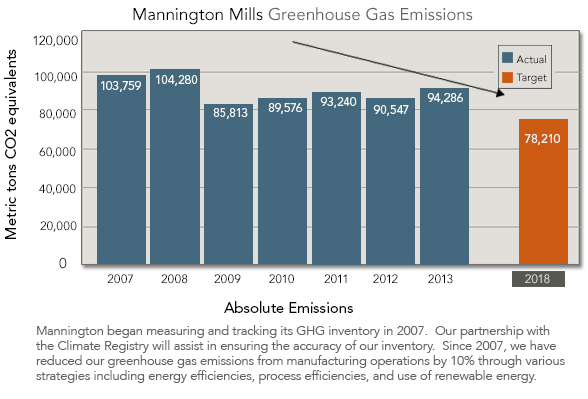 Mannington Flooring Greenhouse Gas Emissions